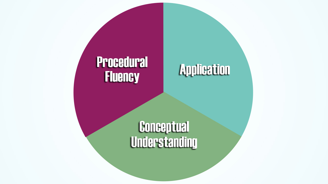 Procedural fluency in a problem based classroom when math happens pie chart nvjuhfo Image collections