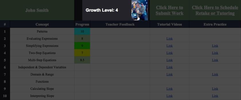 Growth Level Highlight