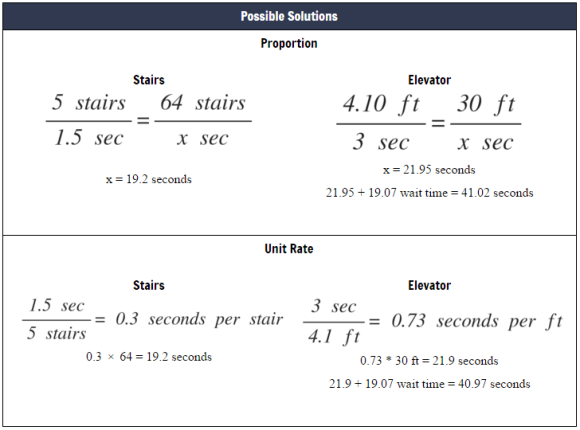 5 Practices Elevator or Stairs Phase 1 Solutions