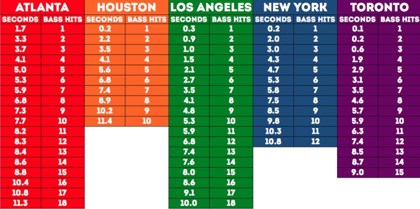 Beats City Data Pic