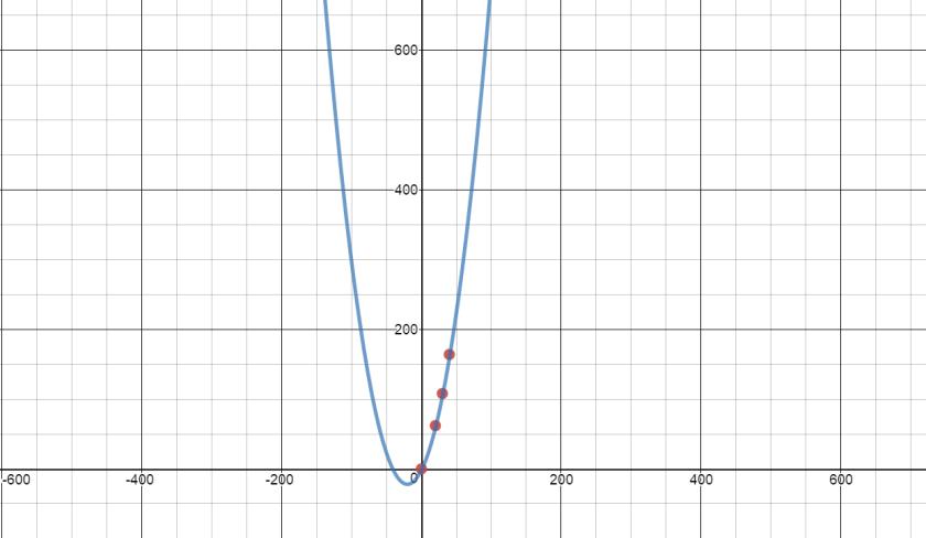 2A 4(B) – When Math Happens